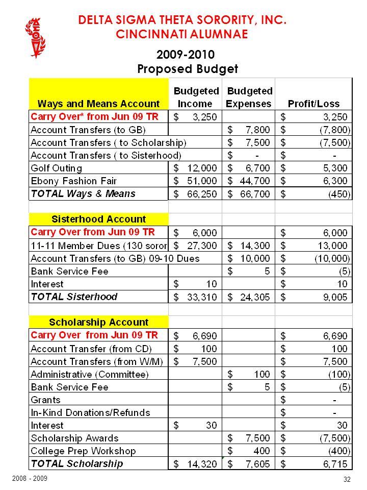 DELTA SIGMA THETA SORORITY, INC. CINCINNATI ALUMNAE 2008 - 2009 32 2009-2010 Proposed Budget