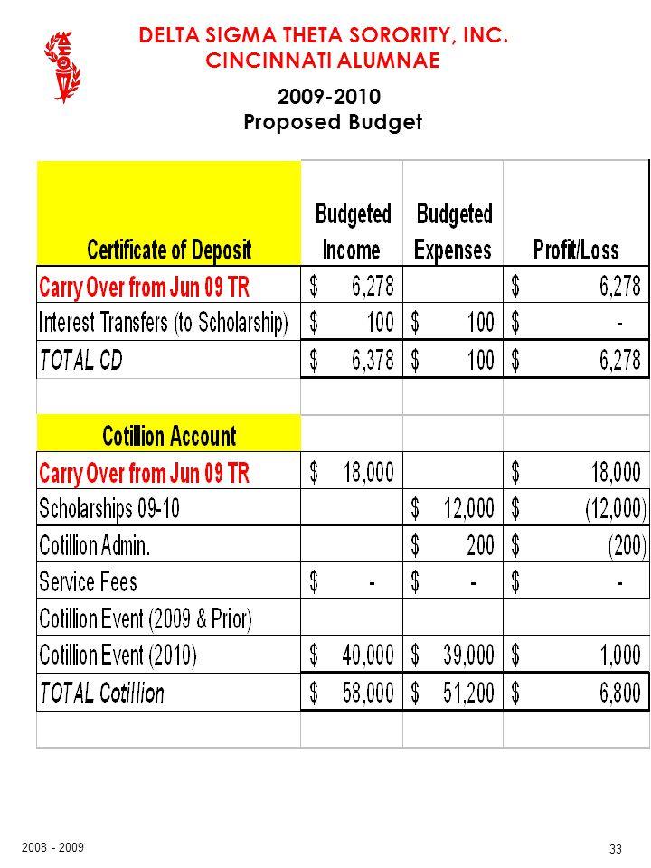 DELTA SIGMA THETA SORORITY, INC. CINCINNATI ALUMNAE 2008 - 2009 33 2009-2010 Proposed Budget