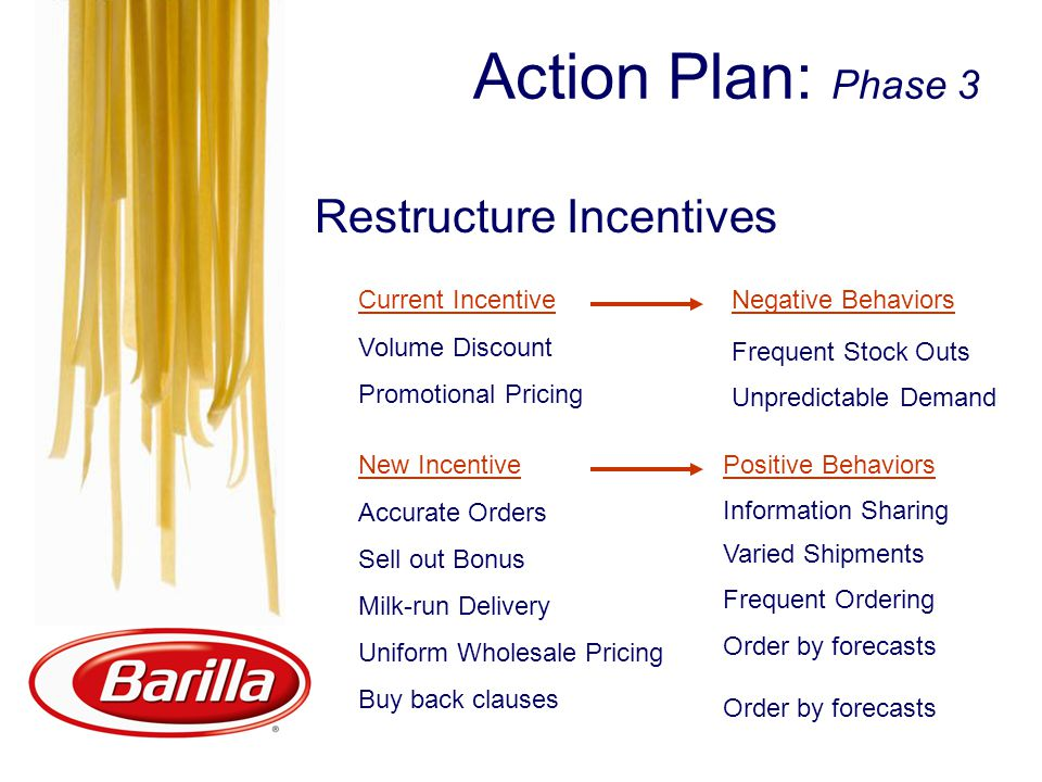 Restructure Incentives Action Plan: Phase 3 Current Incentive Volume Discount Promotional Pricing New Incentive Accurate Orders Sell out Bonus Milk-ru