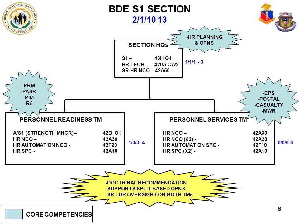 6 BDE S1 SECTION 2/1/10 13 1/1/1 - 3 PERSONNEL SERVICES TM HR NCO – 42A30 HR NCO (X2) - 42A20 HR AUTOMATION SPC -42F10 HR SPC (X2) -42A10 SECTION HQs