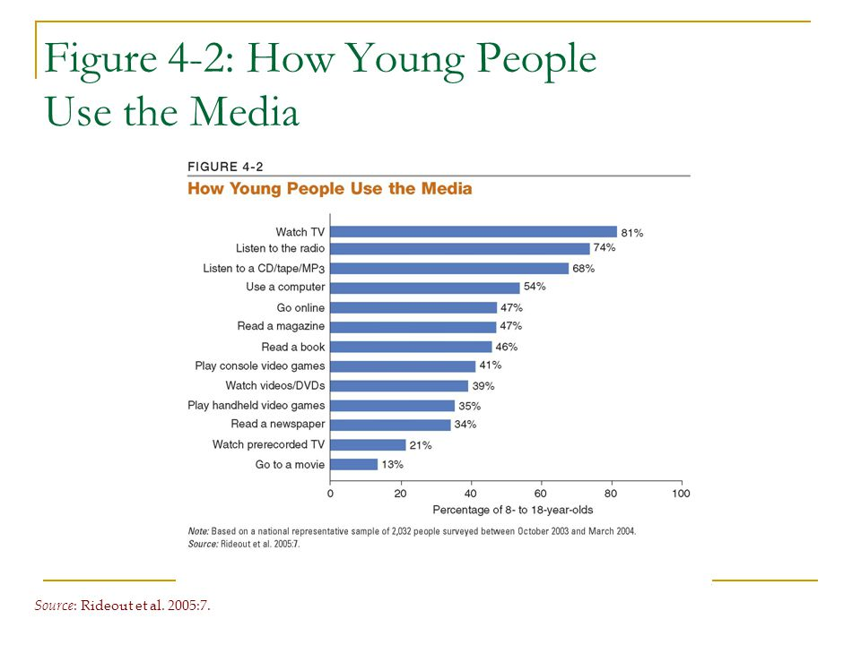 Figure 4-2: How Young People Use the Media Source : Rideout et al. 2005:7.