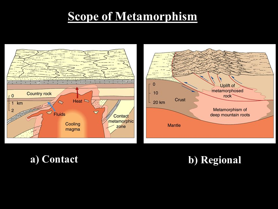 Scope of Metamorphism a) Contact b) Regional