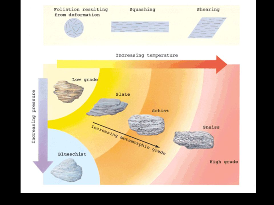 Non-Foliated Metamorphic Rocks Changes in minerology and texture without any planar alignment of minerals Statue carved from Marble, a metamorphosed limestone