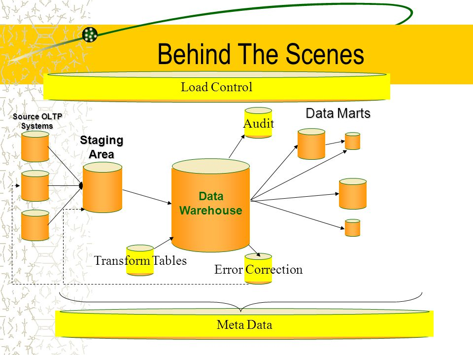 13 Behind The Scenes Data Marts Data Warehouse Error CorrectionMeta DataAuditLoad ControlTransform Tables Source OLTP Systems StagingArea