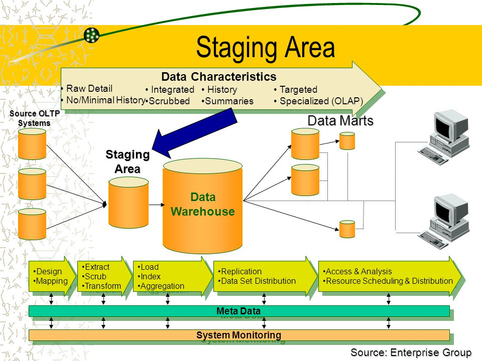 17 Staging Area Source OLTP Systems Data Marts Design Mapping Design Mapping Extract Scrub Transform Extract Scrub Transform Load Index Aggregation Load Index Aggregation Replication Data Set Distribution Replication Data Set Distribution Access & Analysis Resource Scheduling & Distribution Access & Analysis Resource Scheduling & Distribution Meta Data System Monitoring Raw Detail No/Minimal History Integrated Scrubbed History Summaries Targeted Specialized (OLAP) Data Characteristics Data Warehouse Source: Enterprise Group StagingArea