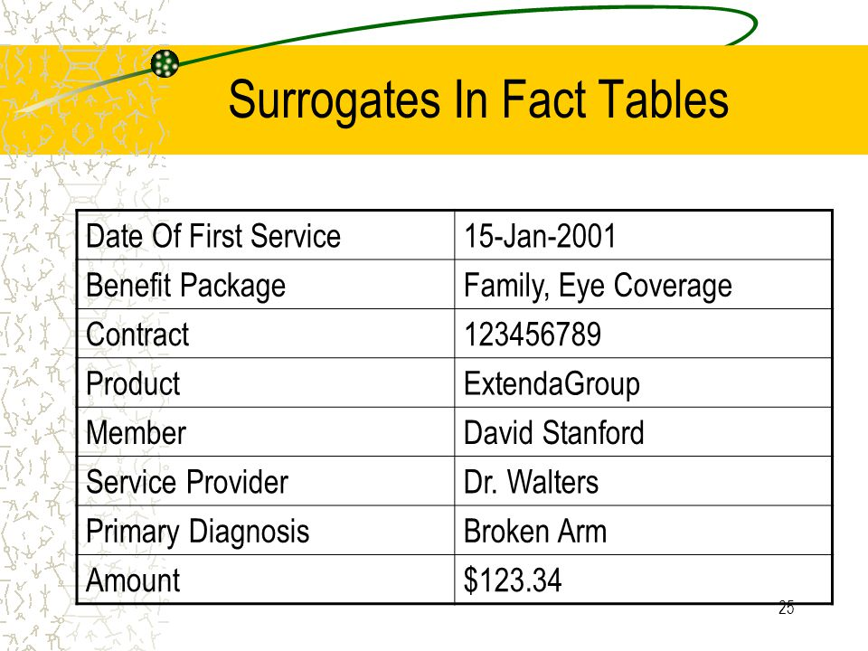 25 Surrogates In Fact Tables Date Of First Service15-Jan-2001 Benefit PackageFamily, Eye Coverage Contract123456789 ProductExtendaGroup MemberDavid Stanford Service ProviderDr.