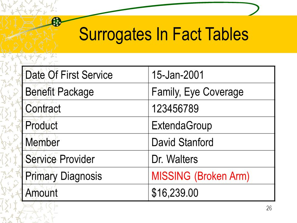 26 Surrogates In Fact Tables Date Of First Service15-Jan-2001 Benefit PackageFamily, Eye Coverage Contract123456789 ProductExtendaGroup MemberDavid Stanford Service ProviderDr.
