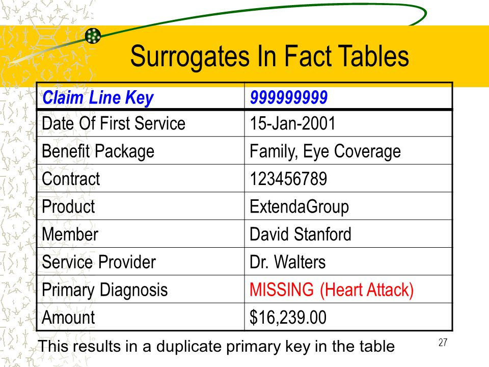 27 Date Of First Service15-Jan-2001 Benefit PackageFamily, Eye Coverage Contract123456789 ProductExtendaGroup MemberDavid Stanford Service ProviderDr.