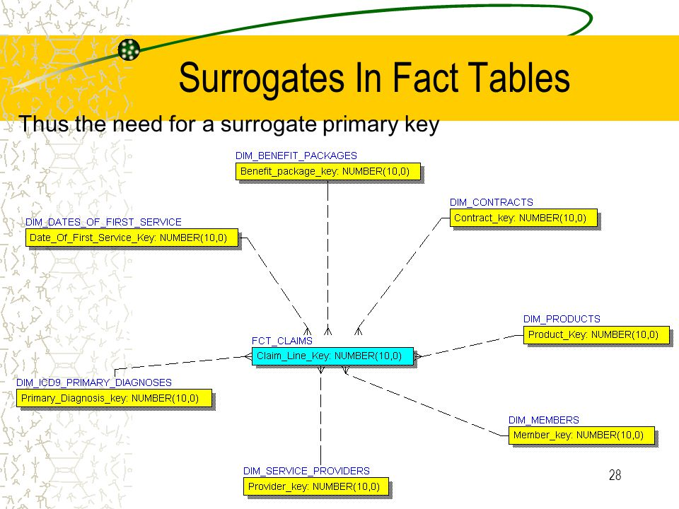 28 Surrogates In Fact Tables Thus the need for a surrogate primary key
