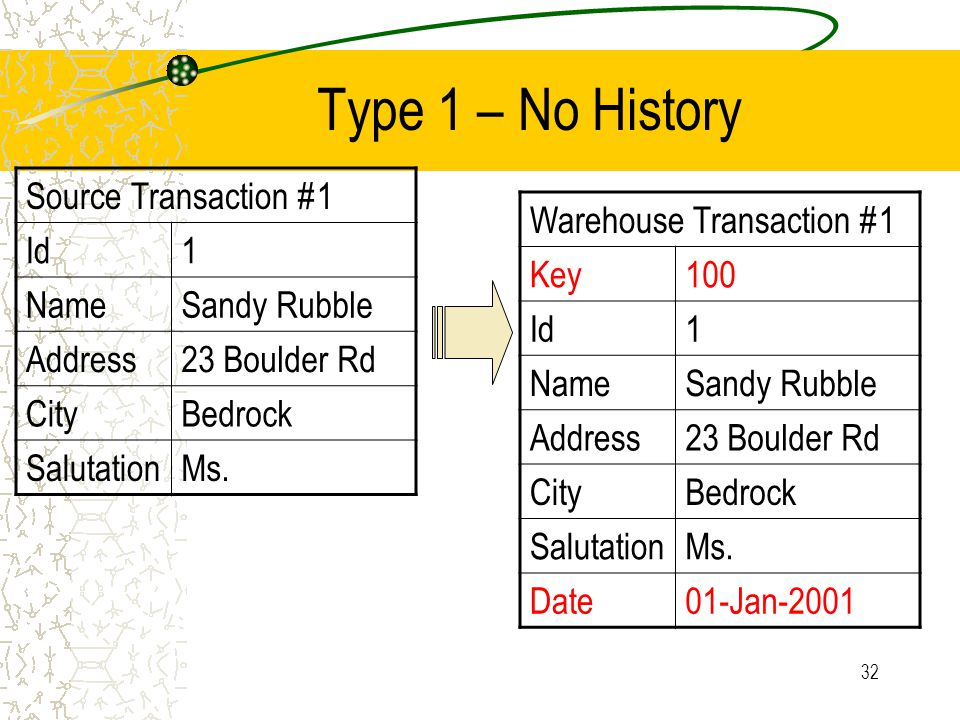 32 Type 1 – No History Source Transaction #1 Id1 NameSandy Rubble Address23 Boulder Rd CityBedrock SalutationMs. Warehouse Transaction #1 Key100 Id1 N