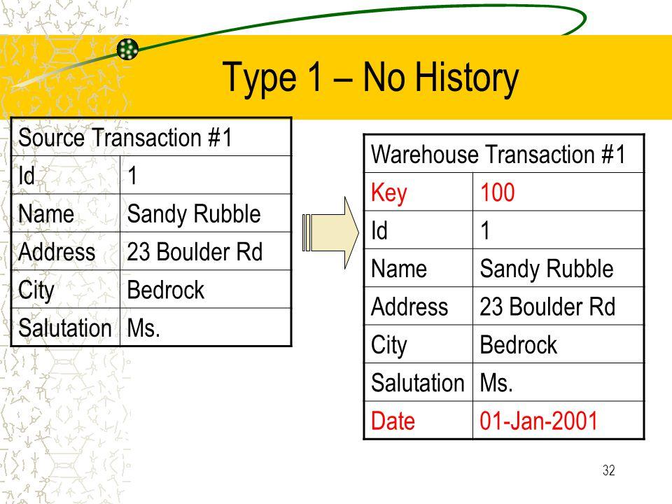 32 Type 1 – No History Source Transaction #1 Id1 NameSandy Rubble Address23 Boulder Rd CityBedrock SalutationMs.