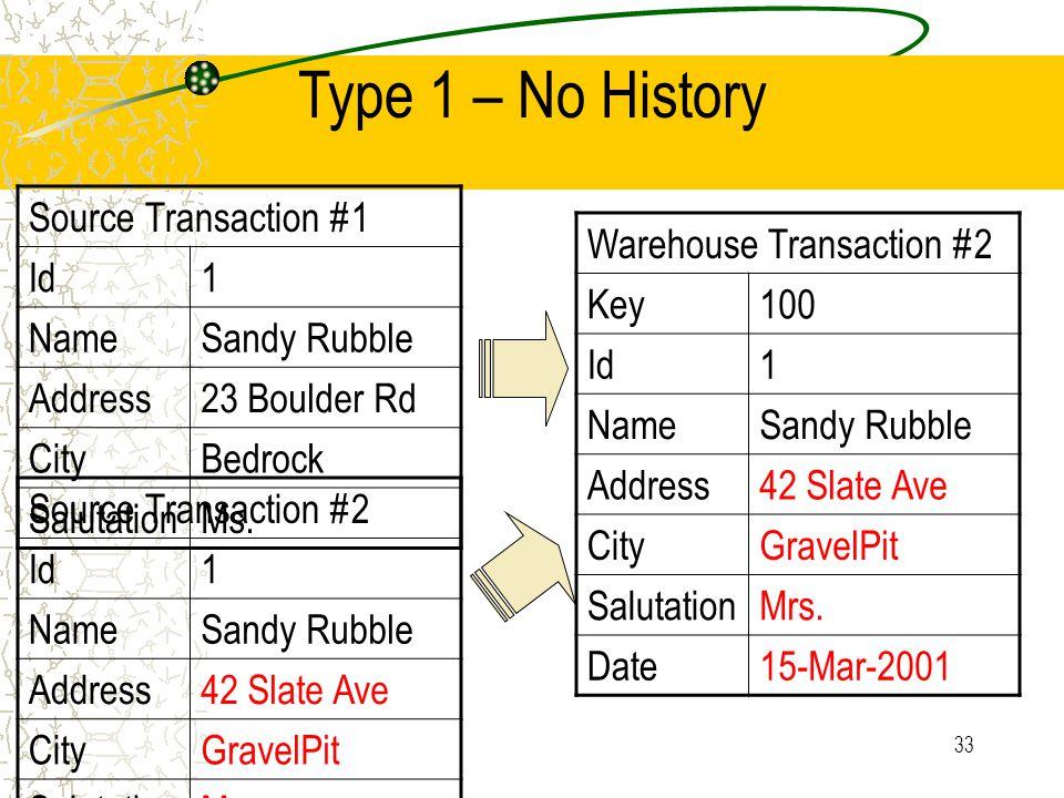 33 Type 1 – No History Source Transaction #1 Id1 NameSandy Rubble Address23 Boulder Rd CityBedrock SalutationMs.