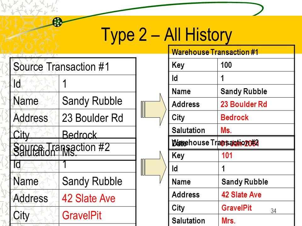 34 Type 2 – All History Source Transaction #1 Id1 NameSandy Rubble Address23 Boulder Rd CityBedrock SalutationMs.