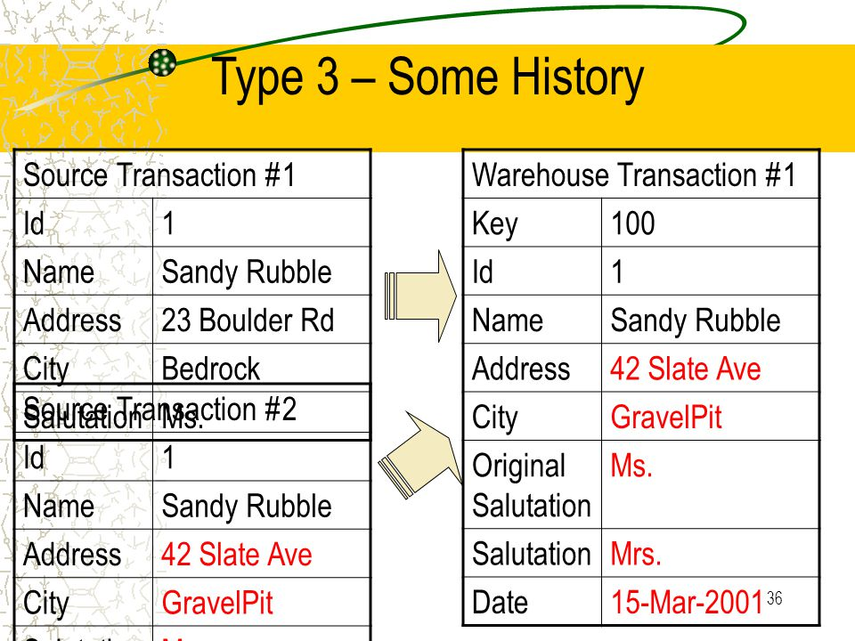36 Source Transaction #1 Id1 NameSandy Rubble Address23 Boulder Rd CityBedrock SalutationMs. Warehouse Transaction #1 Key100 Id1 NameSandy Rubble Addr