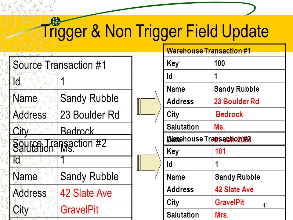 41 Trigger & Non Trigger Field Update Source Transaction #1 Id1 NameSandy Rubble Address23 Boulder Rd CityBedrock SalutationMs. Warehouse Transaction