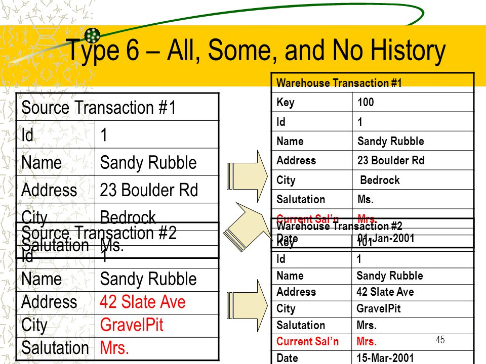 45 Type 6 – All, Some, and No History Source Transaction #1 Id1 NameSandy Rubble Address23 Boulder Rd CityBedrock SalutationMs.