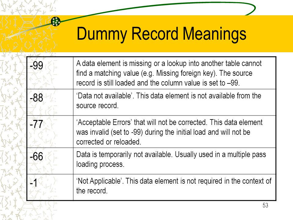 53 Dummy Record Meanings -99 A data element is missing or a lookup into another table cannot find a matching value (e.g.