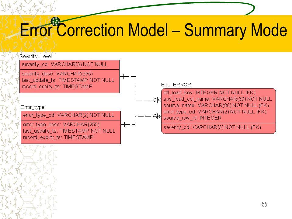 55 Error Correction Model – Summary Mode
