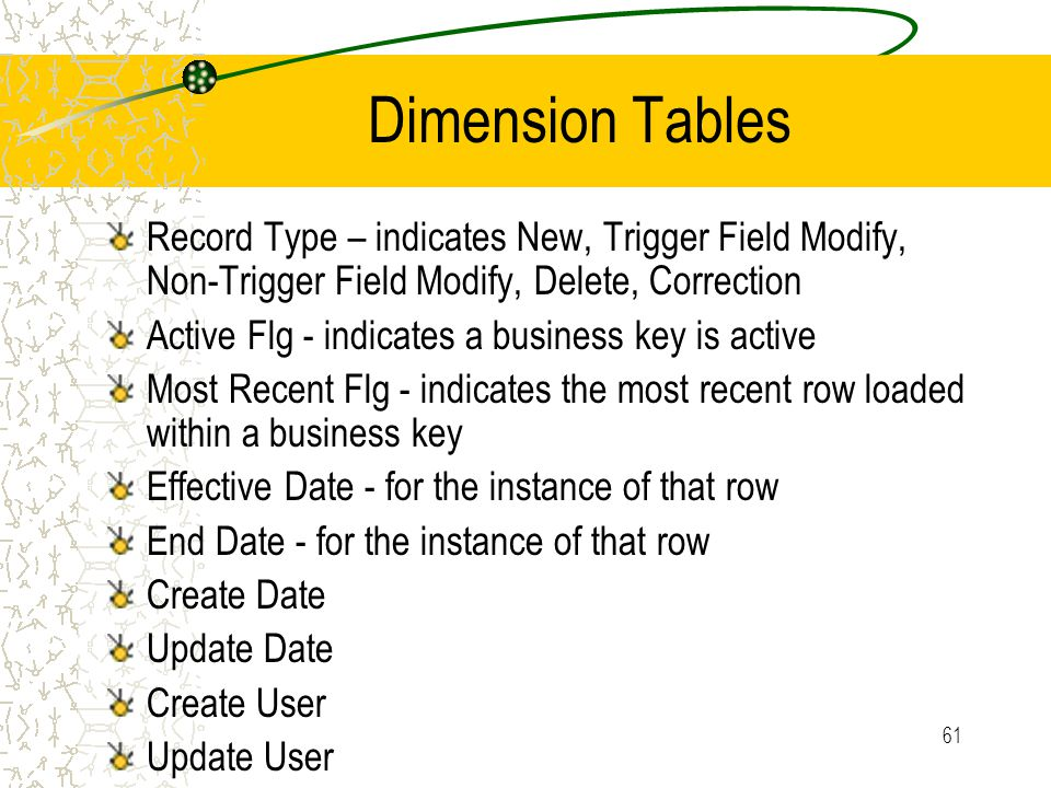 61 Dimension Tables Record Type – indicates New, Trigger Field Modify, Non-Trigger Field Modify, Delete, Correction Active Flg - indicates a business key is active Most Recent Flg - indicates the most recent row loaded within a business key Effective Date - for the instance of that row End Date - for the instance of that row Create Date Update Date Create User Update User