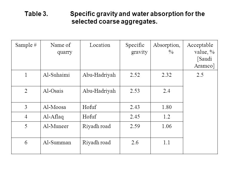 Table 3.Specific gravity and water absorption for the selected coarse aggregates.