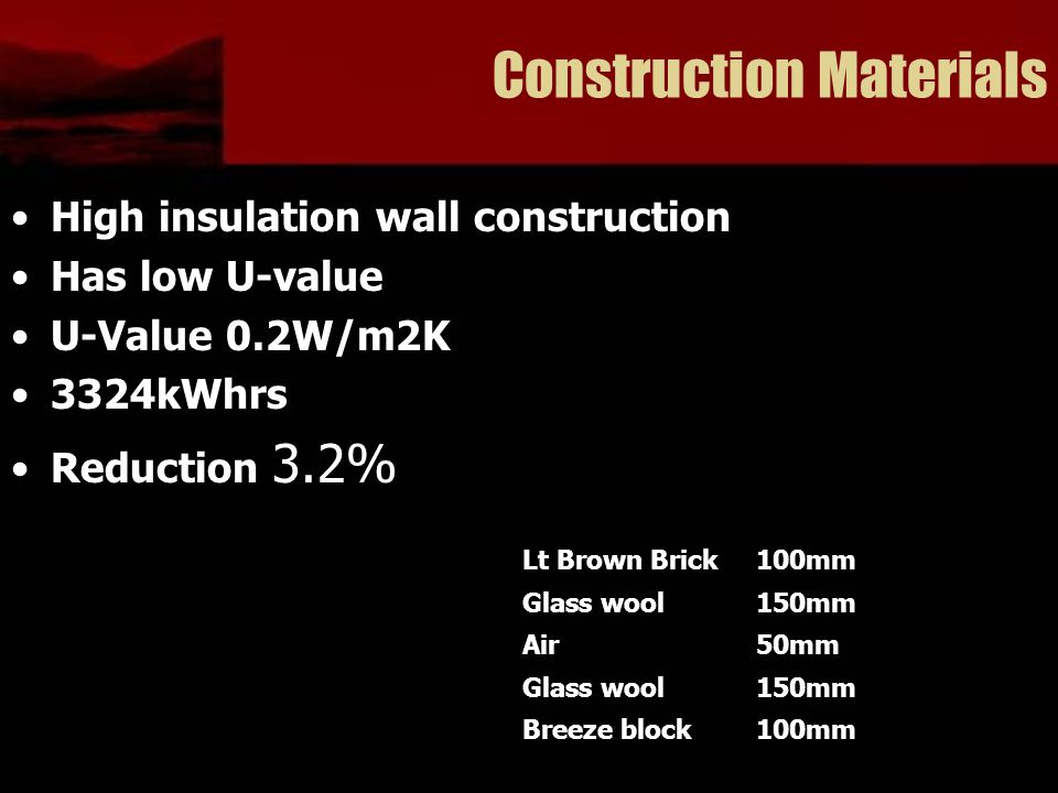 Construction Materials High insulation wall construction Has low U-value U-Value 0.2W/m2K 3324kWhrs Reduction 3.2% Lt Brown Brick100mm Glass wool150mm