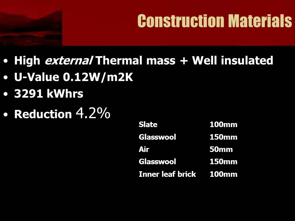 Construction Materials High external Thermal mass + Well insulated U-Value 0.12W/m2K 3291 kWhrs Reduction 4.2% Slate100mm Glasswool150mm Air50mm Glass