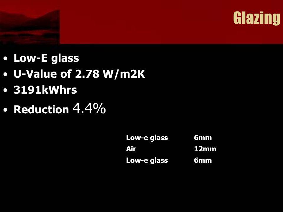 Glazing Low-E glass U-Value of 2.78 W/m2K 3191kWhrs Reduction 4.4% Low-e glass6mm Air12mm Low-e glass6mm