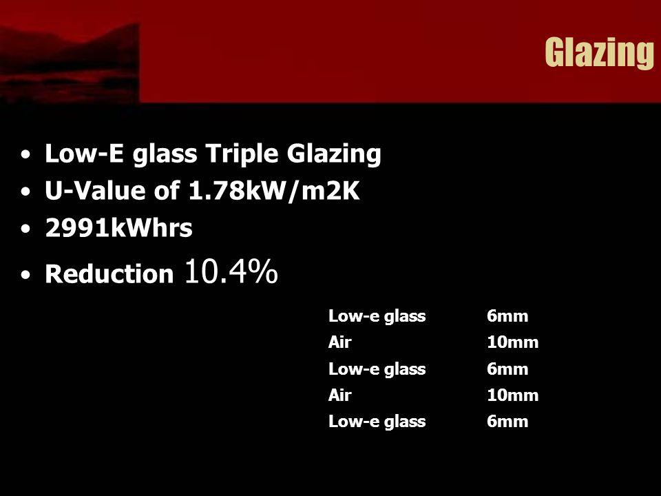 Glazing Low-E glass Triple Glazing U-Value of 1.78kW/m2K 2991kWhrs Reduction 10.4% Low-e glass6mm Air10mm Low-e glass6mm Air10mm Low-e glass6mm