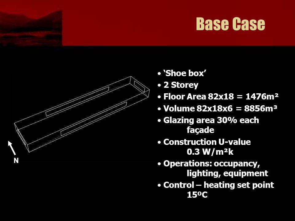Base Case 'Shoe box' 2 Storey Floor Area 82x18 = 1476m² Volume 82x18x6 = 8856m³ Glazing area 30% each façade Construction U-value 0.3 W/m²k Operations: occupancy, lighting, equipment Control – heating set point 15ºC N