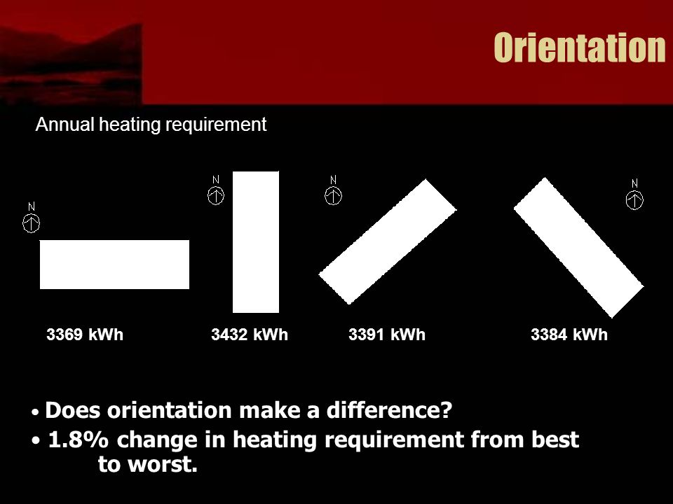 Orientation Does orientation make a difference? 1.8% change in heating requirement from best to worst. 3369 kWh Annual heating requirement 3432 kWh339