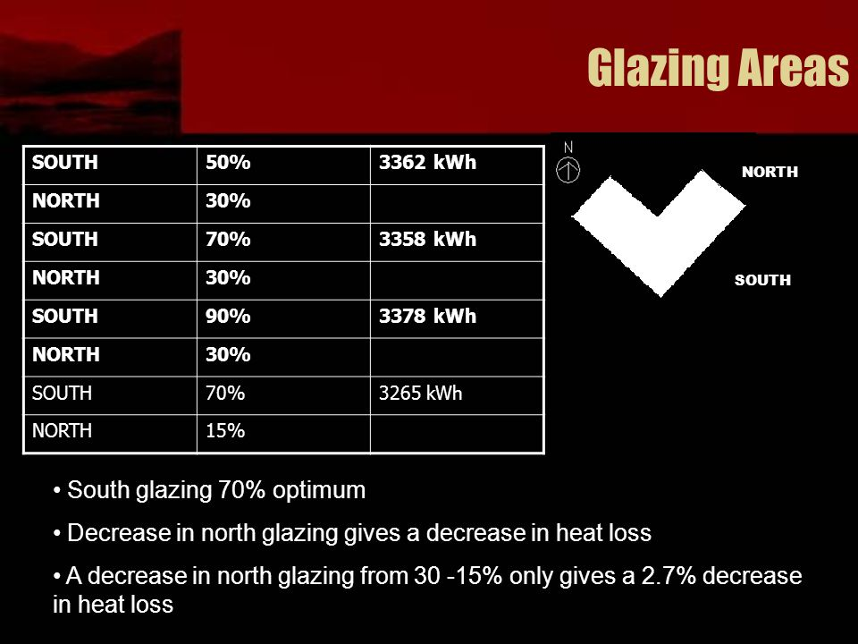 Glazing Areas SOUTH50%3362 kWh NORTH30% SOUTH70%3358 kWh NORTH30% SOUTH90%3378 kWh NORTH30% SOUTH70%3265 kWh NORTH15% South glazing 70% optimum Decrease in north glazing gives a decrease in heat loss A decrease in north glazing from 30 -15% only gives a 2.7% decrease in heat loss NORTH SOUTH