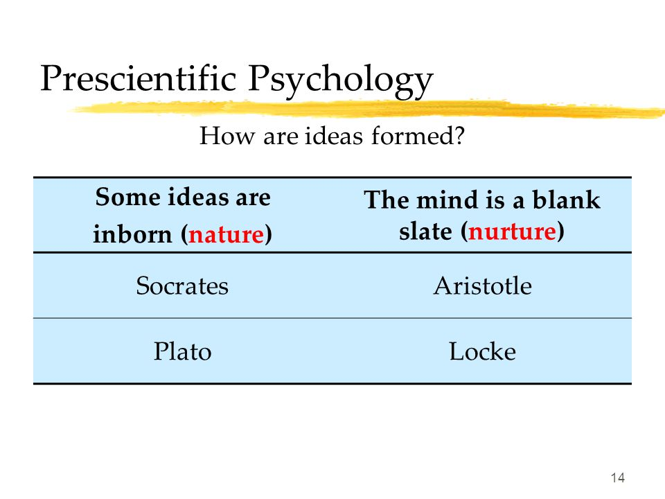 13 Prescientific Psychology Mind and body are connected (Monism) Mind and body are distinct (Dualism) The HebrewsSocrates AristotlePlato AugustineDesc