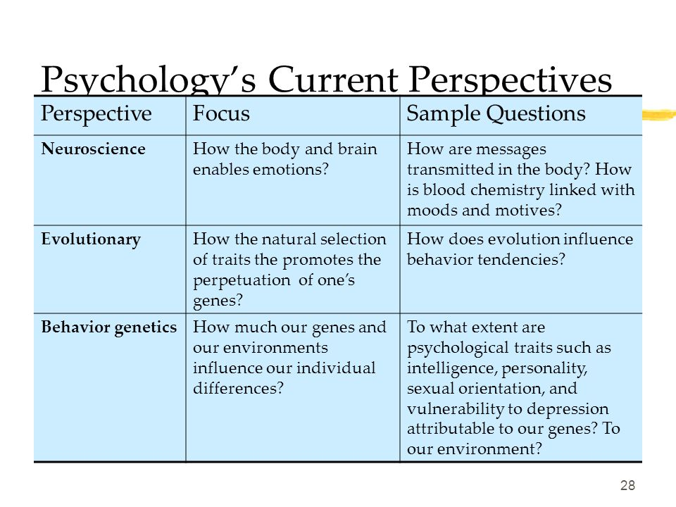 Contemporary Psychology  Psychology's Perspectives (Approaches)  A lot depends on your viewpoint—eg. Depression, alcoholism, abusive behavior, patho