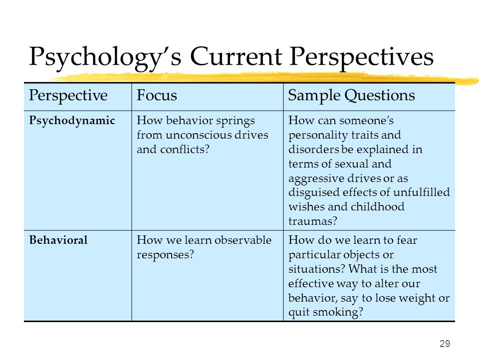 28 Psychology's Current Perspectives PerspectiveFocusSample Questions NeuroscienceHow the body and brain enables emotions? How are messages transmitte
