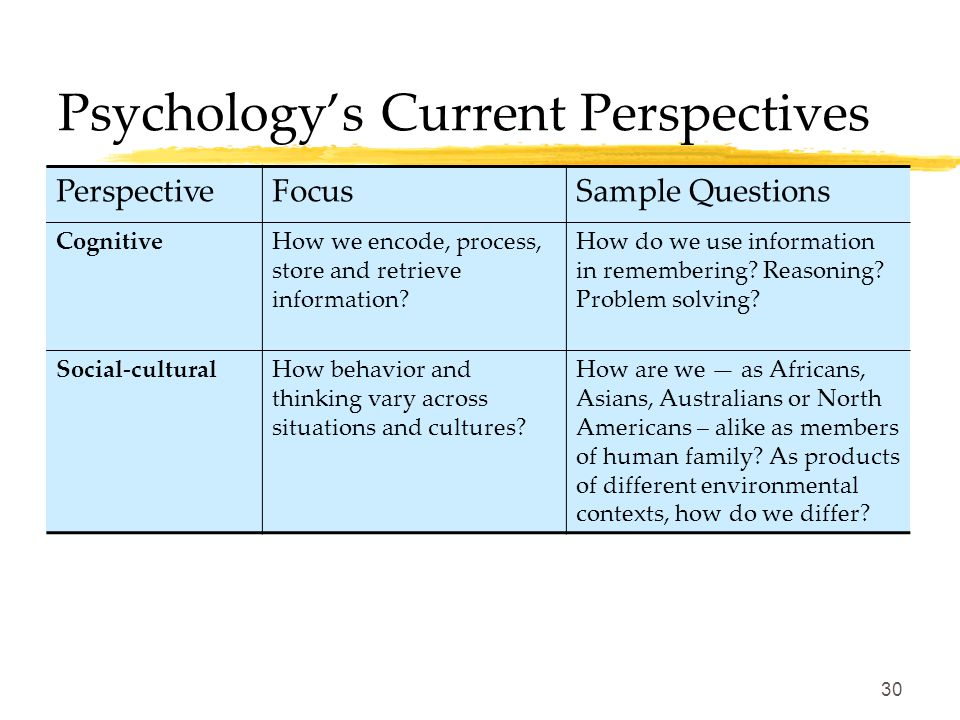 29 Psychology's Current Perspectives PerspectiveFocusSample Questions PsychodynamicHow behavior springs from unconscious drives and conflicts? How can