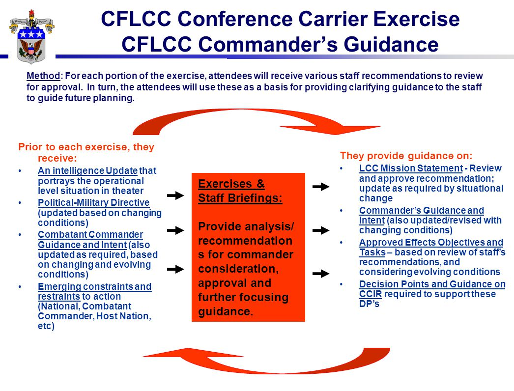 CFLCC Conference Carrier Exercise CFLCC Commander's Guidance Prior to each exercise, they receive: An intelligence Update that portrays the operational level situation in theater Political-Military Directive (updated based on changing conditions) Combatant Commander Guidance and Intent (also updated as required, based on changing and evolving conditions) Emerging constraints and restraints to action (National, Combatant Commander, Host Nation, etc) Method: For each portion of the exercise, attendees will receive various staff recommendations to review for approval.