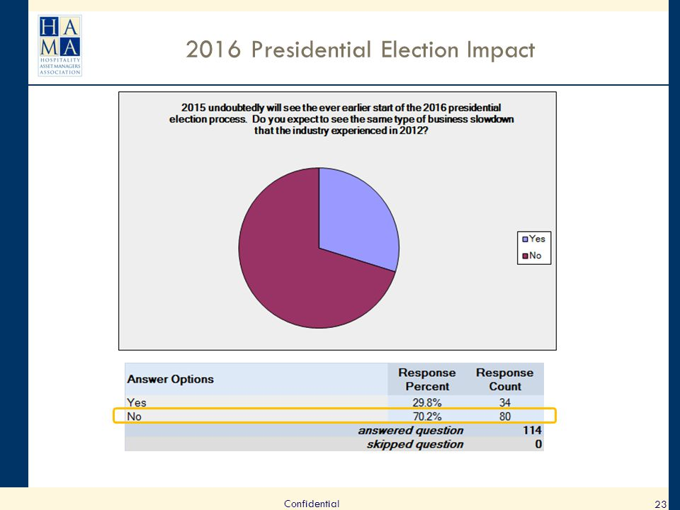 2016 Presidential Election Impact 23 Confidential