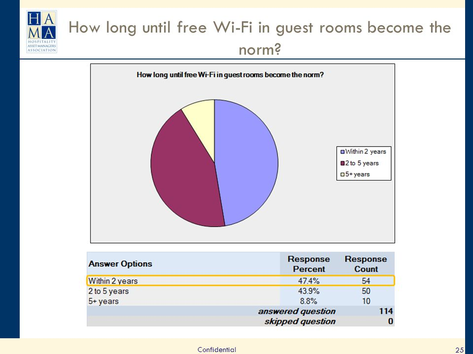 How long until free Wi-Fi in guest rooms become the norm? 25 Confidential