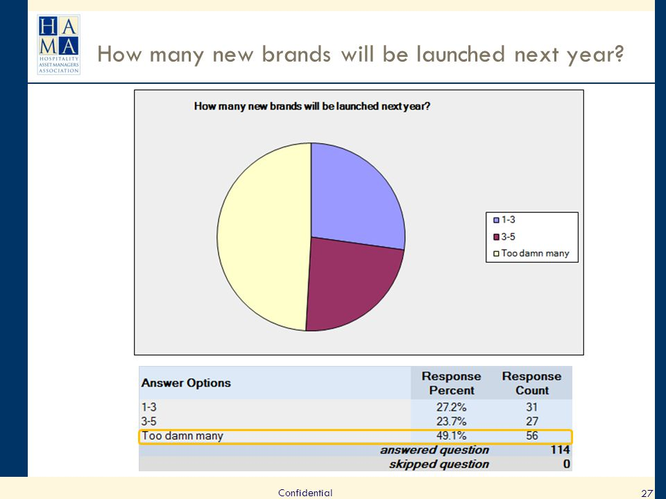 How many new brands will be launched next year? 27 Confidential