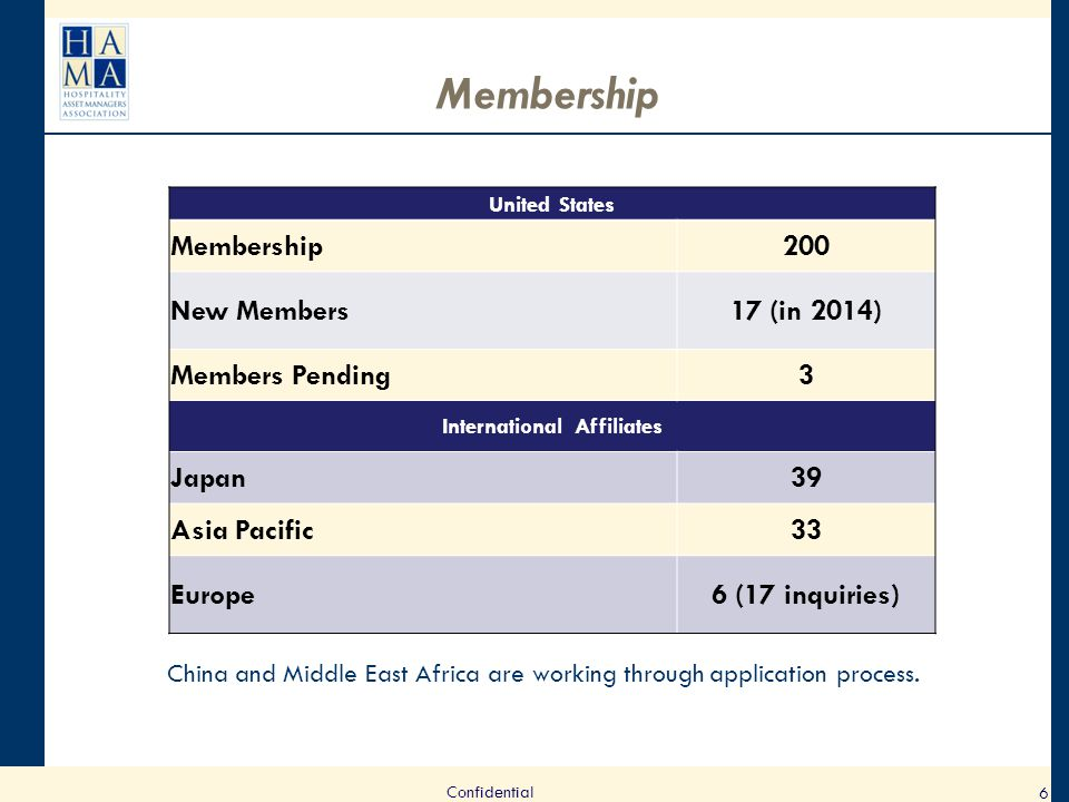 Membership 6 Confidential United States Membership200 New Members17 (in 2014) Members Pending3 International Affiliates Japan39 Asia Pacific33 Europe6 (17 inquiries) China and Middle East Africa are working through application process.