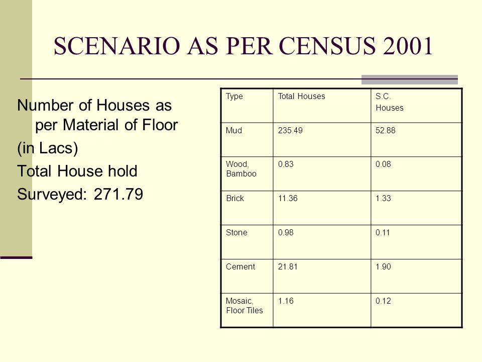SCENARIO AS PER CENSUS 2001 Number of Houses as per Material of Floor (in Lacs) Total House hold Surveyed: 271.79 TypeTotal HousesS.C.