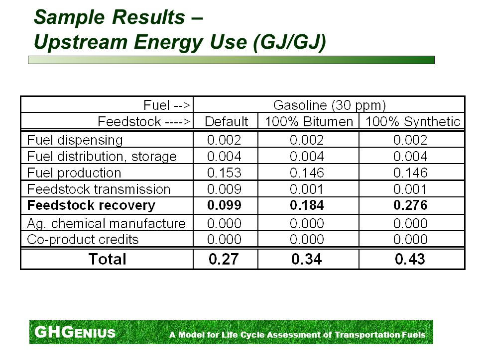 GHG ENIUS A Model for Life Cycle Assessment of Transportation Fuels Sample Results – Upstream Energy Use (GJ/GJ)