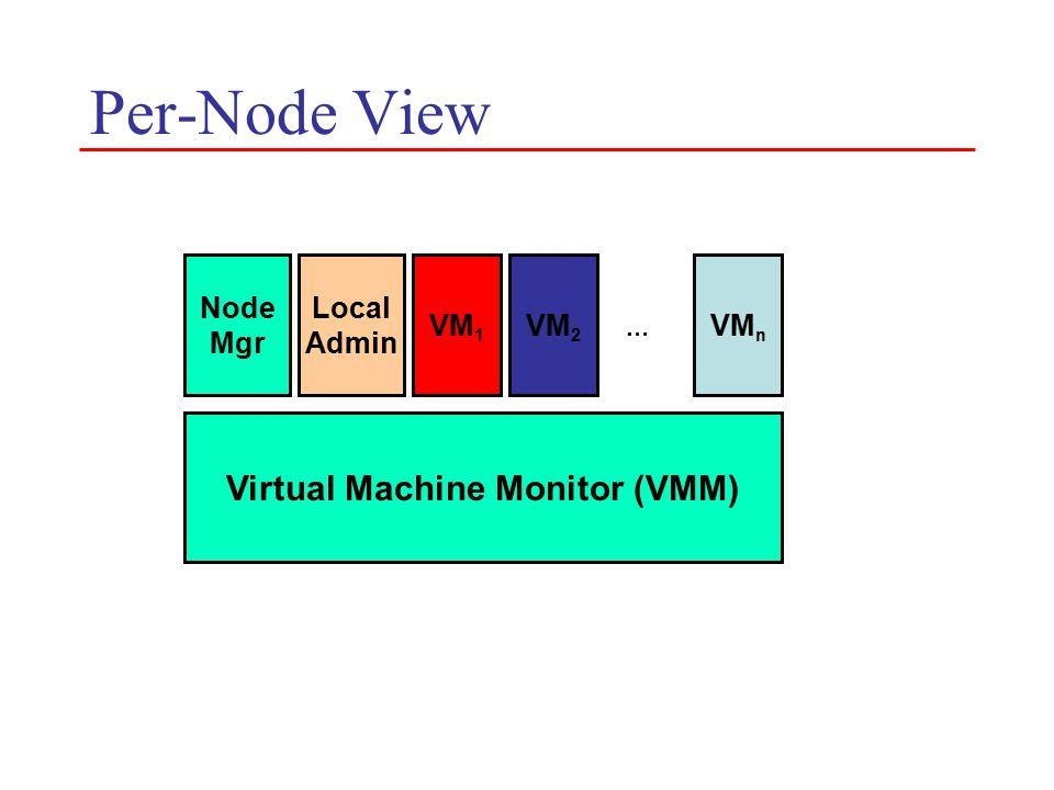 Per-Node View Virtual Machine Monitor (VMM) Node Mgr Local Admin VM 1 VM 2 VM n …