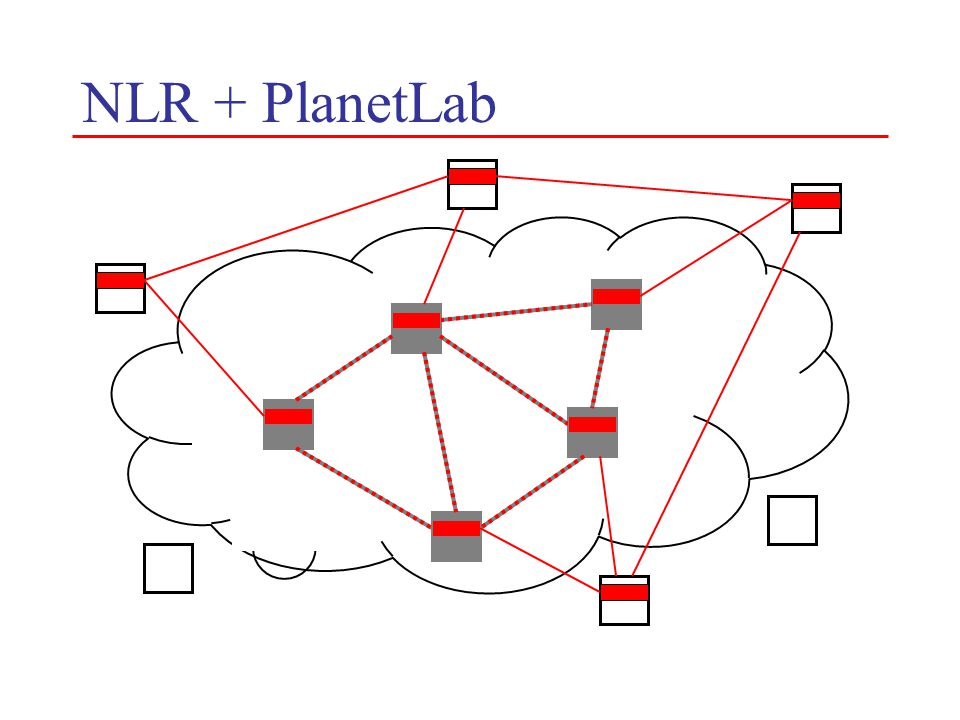 NLR + PlanetLab