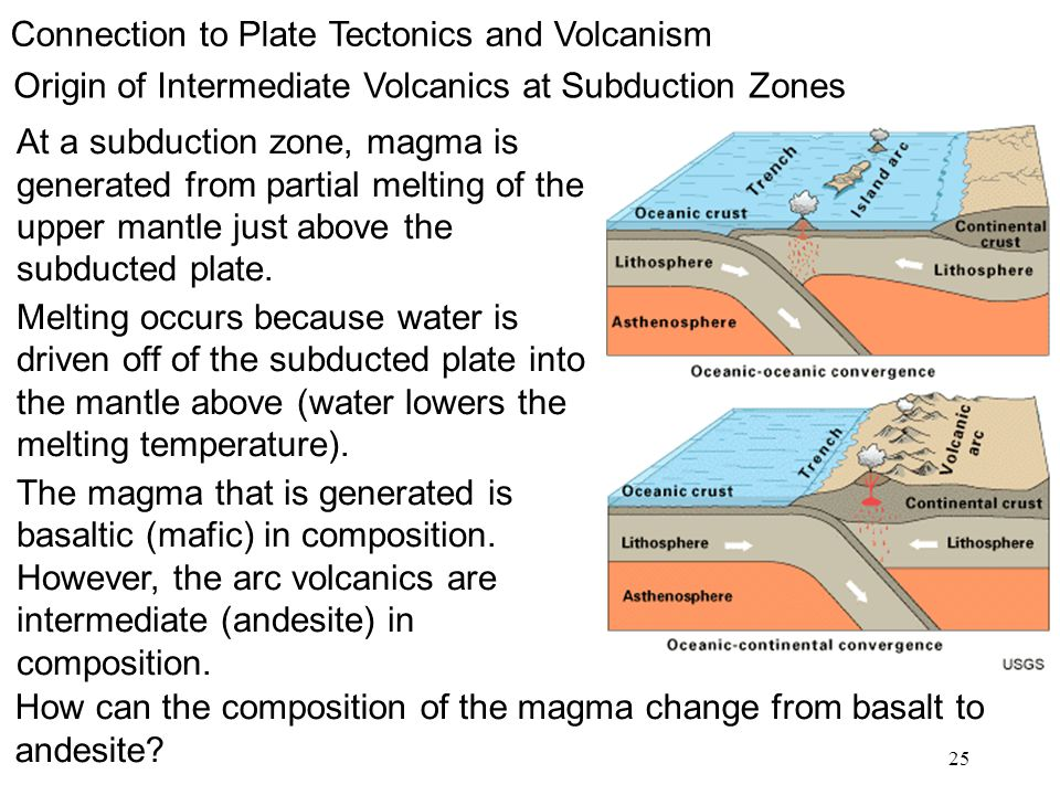 25 Origin of Intermediate Volcanics at Subduction Zones Connection to Plate Tectonics and Volcanism At a subduction zone, magma is generated from part