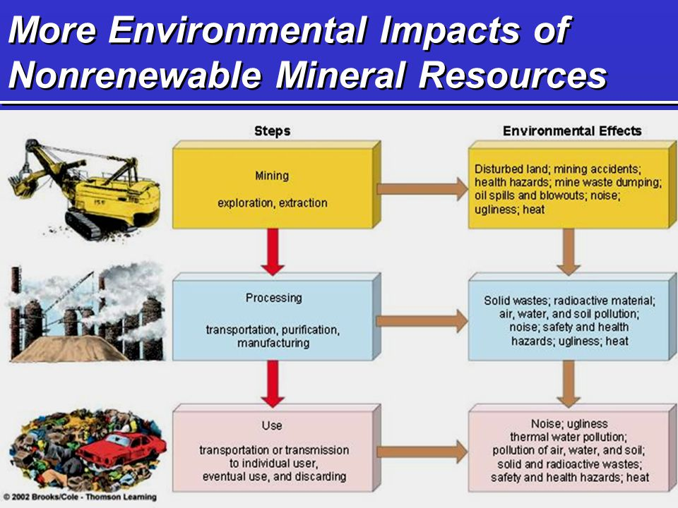 More Environmental Impacts of Nonrenewable Mineral Resources Surface mining Subsurface mining  Overburden  Spoil  Open-pit  Dredging  Strip mining  Room and pillar  Longwall Refer to Figs.