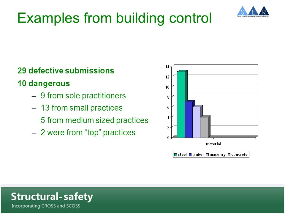 Examples from building control 29 defective submissions 10 dangerous – 9 from sole practitioners – 13 from small practices – 5 from medium sized practices – 2 were from top practices