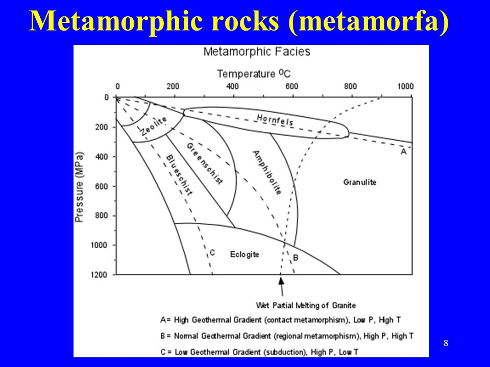 29 metamorphic textures – highly directional foliation schistosity recrystallized –isotropic –anisotropic