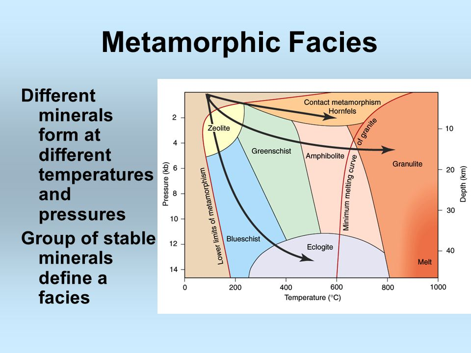 Metamorphic Facies Different minerals form at different temperatures and pressures Group of stable minerals define a facies