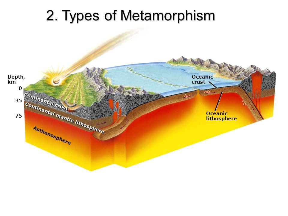 Depth, km 0 35 75 Asthenosphere Continental mantle lithosphere Continental crust Oceanic crust Oceanic lithosphere 2.